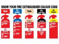 Extinguisher Colour Codes Signs