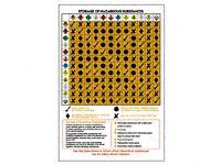 Wallchart: Storage of Hazardous Substances